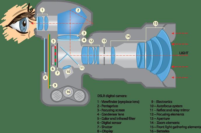 dslr camera parts